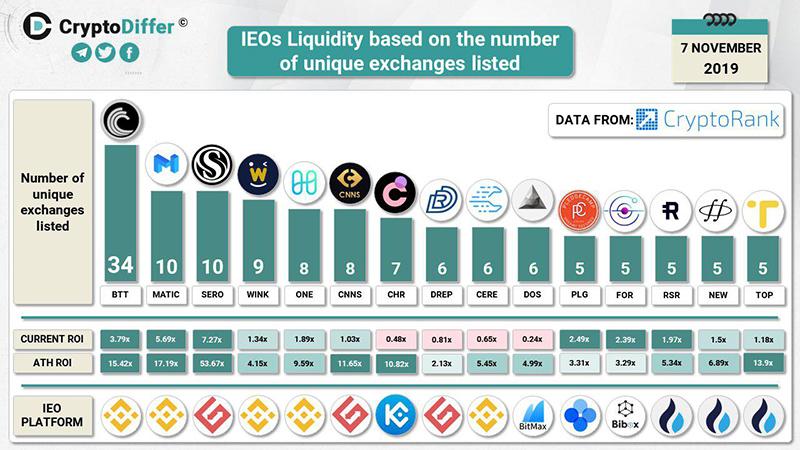 Рейтинг IEO по ликвидности