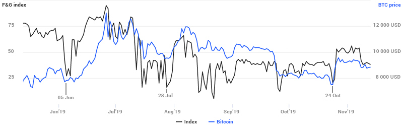 Fear & Greed index and bitcoin price